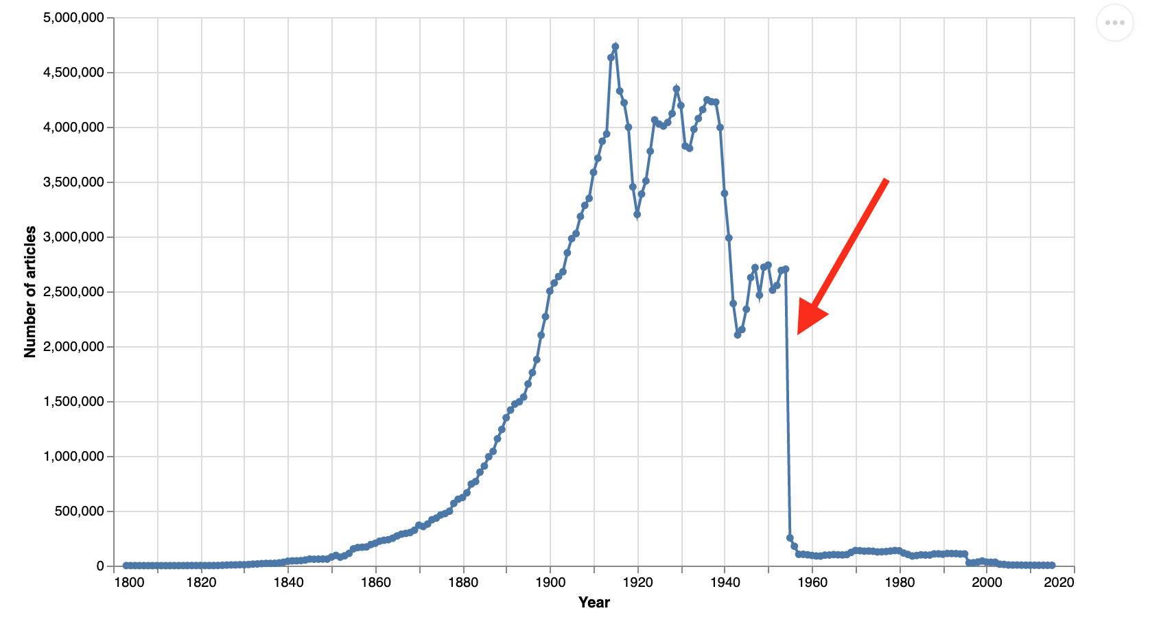 Chart showing number of articles per year in Trove with the dramatic drop off in 1955 highlighted